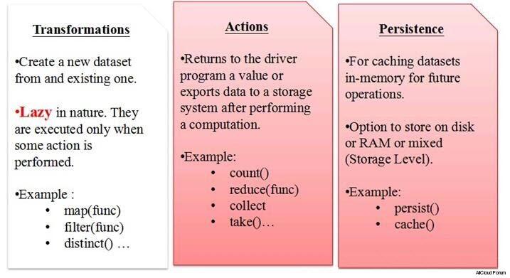 Spark Transformation Action Of Rdd Java Scala Implementation