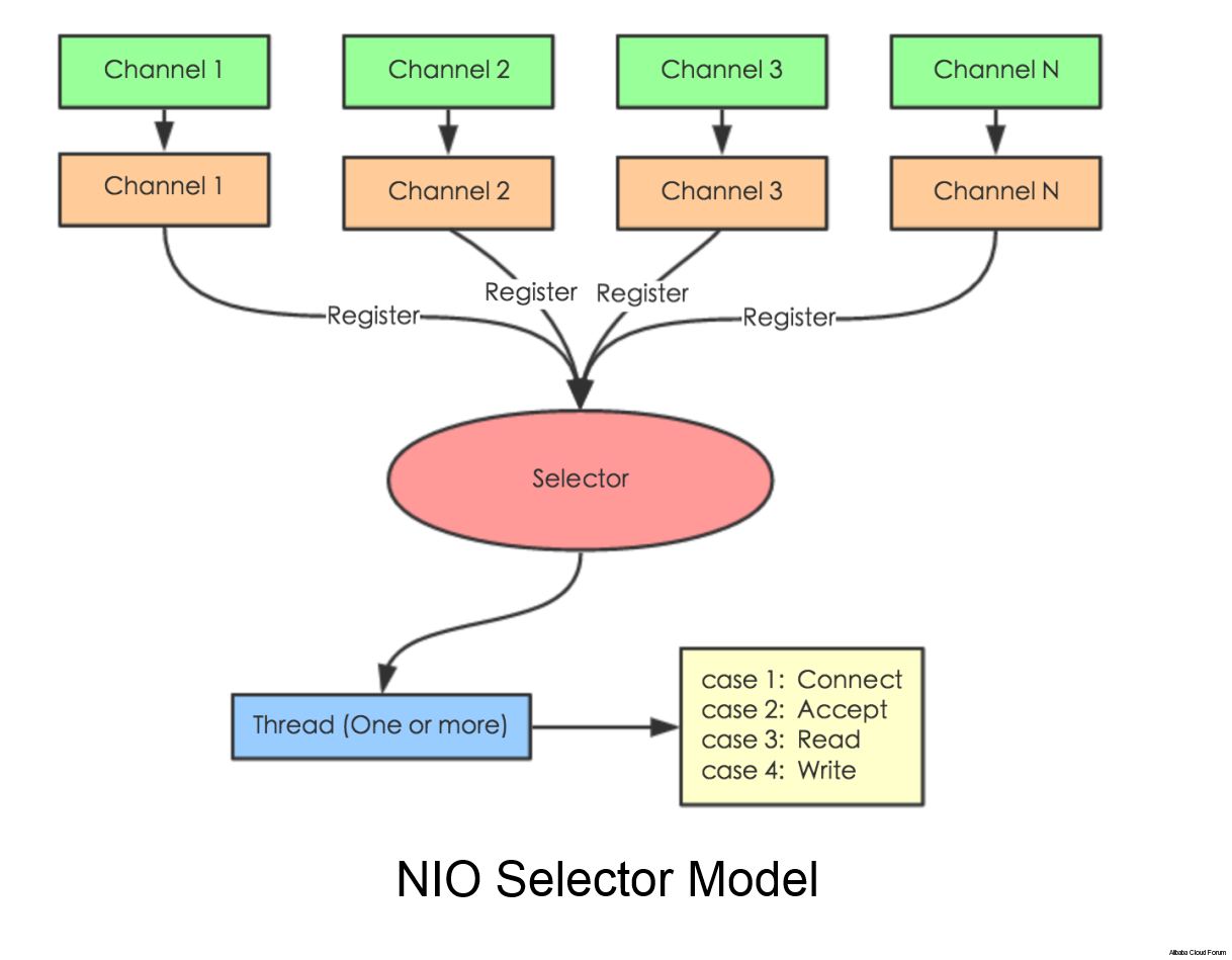 Selector can help developers to break through the IO bottleneck and  provides a mechanism for processing multiple channels in a single thread.