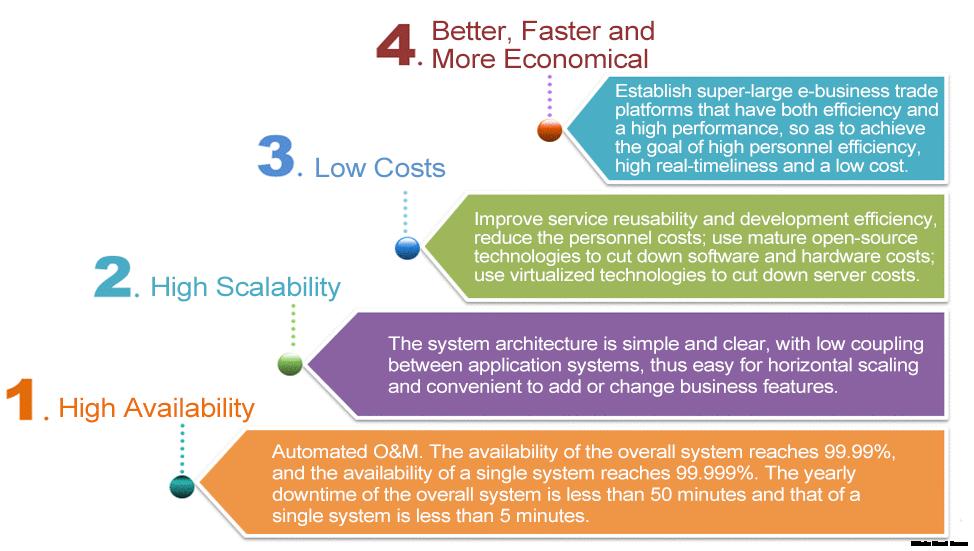 About JD architecture - Alibaba Cloud Developer Forums