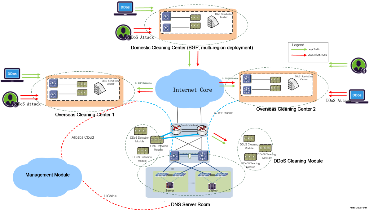 Beau ... To Access Problems Of A Number Of Websites Using The DNS In Europe And  America, Including Twitter Among Other Well Known Websites. System  Architecture