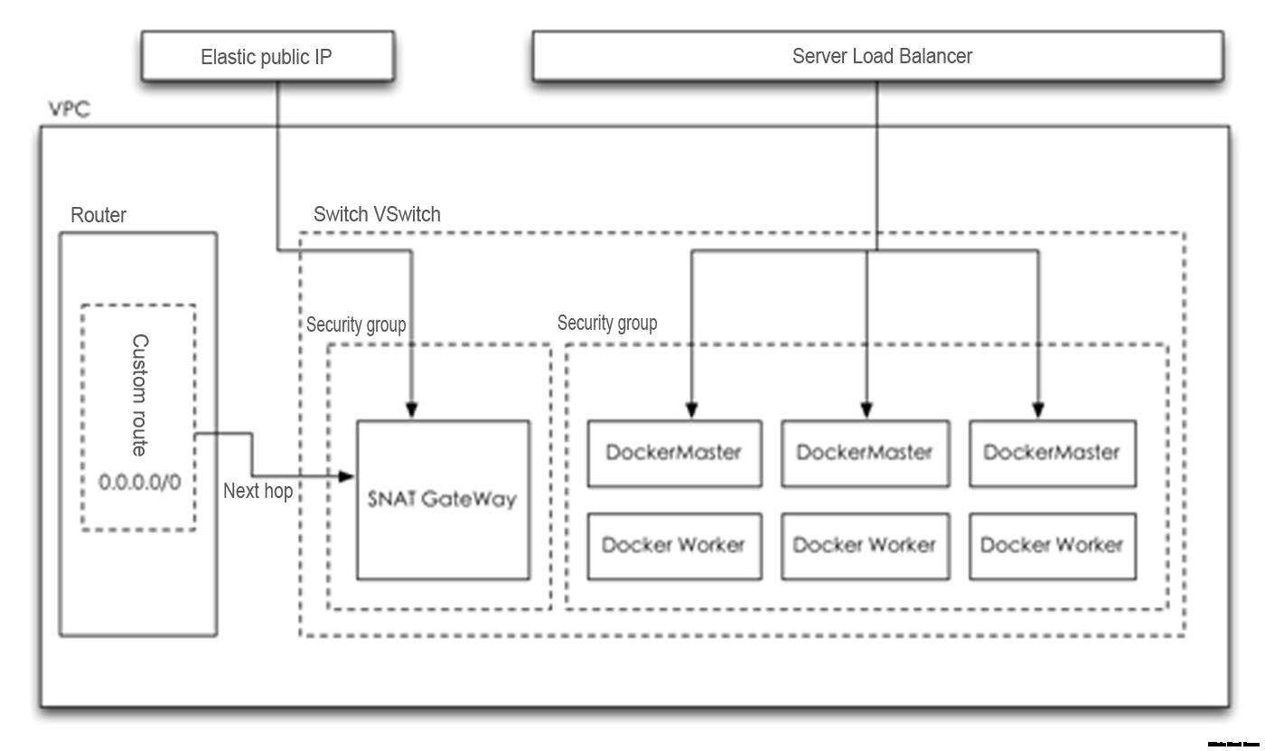how to turn on docker swarm