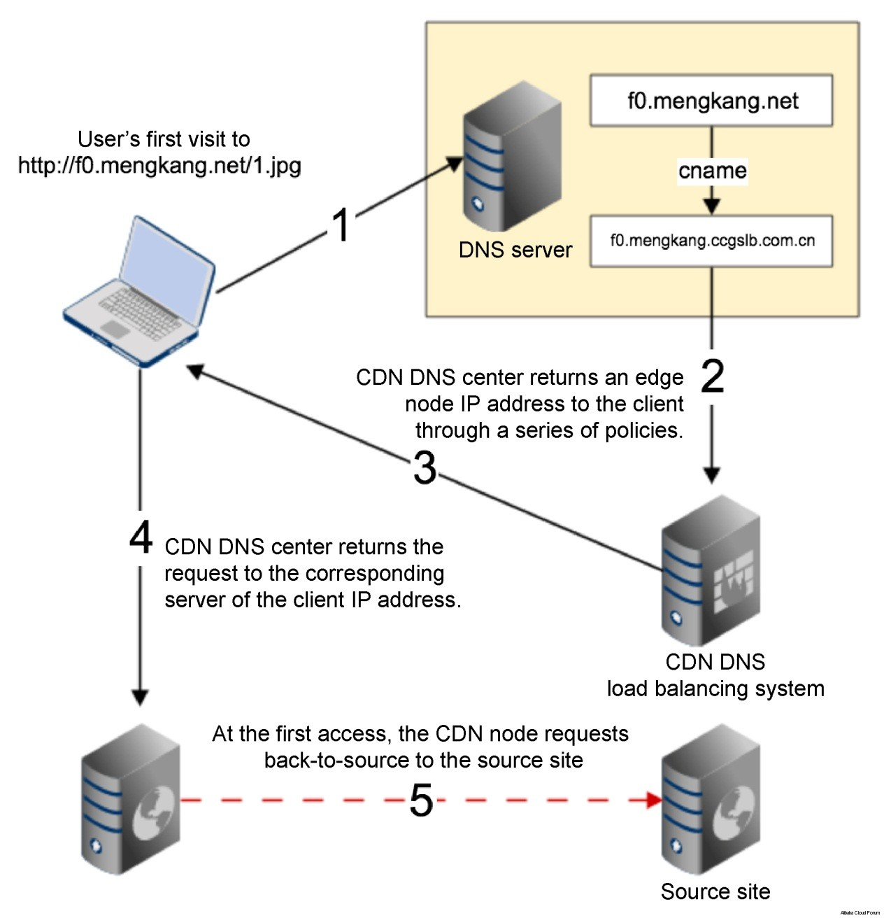 HTTP REQUEST SENT AWAITING RESPONSE    403 FORBIDDEN ERROR