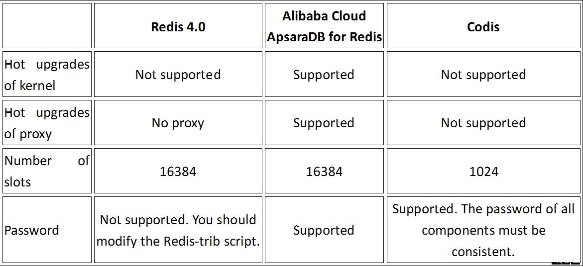 22 analysis on the alibabas development